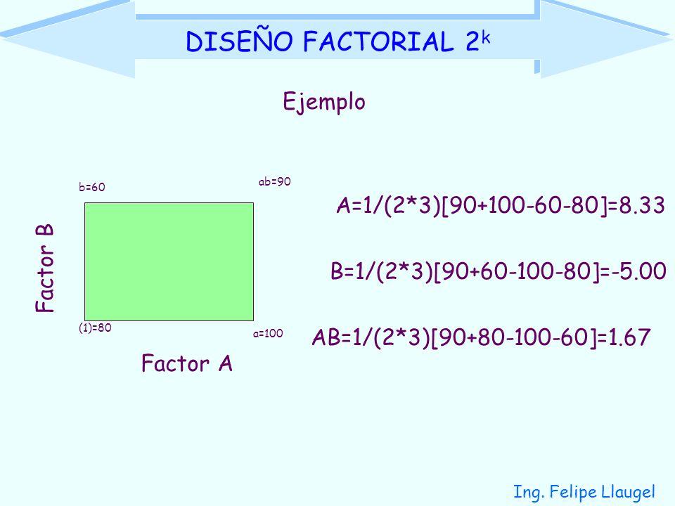 DISEÑO FACTORIAL 2k Ejemplo A=1/(2*3)[90+100-60-80]=8.33 Factor B